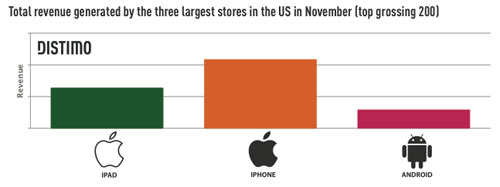 Android Market vs. Apple Store