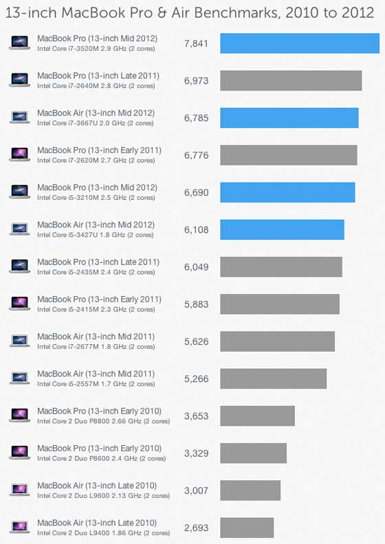 "Geekbench 2 - 13"" MacBook Pro 2012 a 13"" MacBook Air"