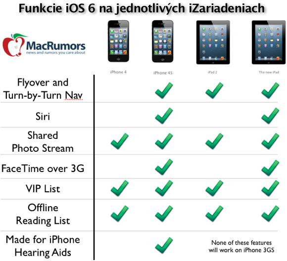 iOS 6 - funkcie na iOS zariadeniach