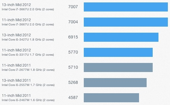 MacBook Air Mid 2012 Geekbench2