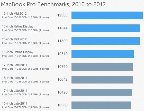 MacBook Pro 2012 Geekbench2