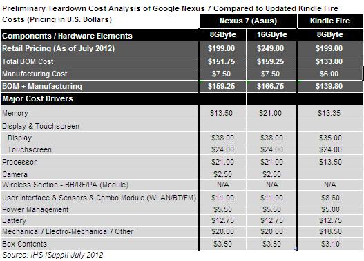 Nexus 7 výrobná cena