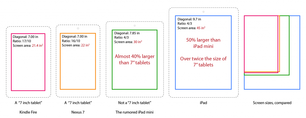 iPad mini veľkosť dipleja