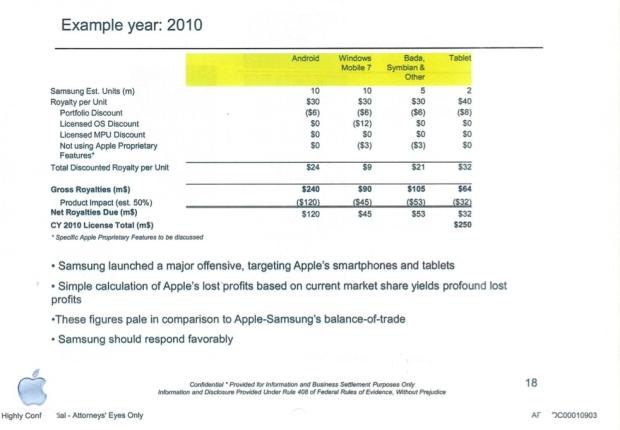 Apple vs. Samsung Licence 2010