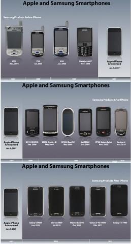 Apple vs. Samsung Chart