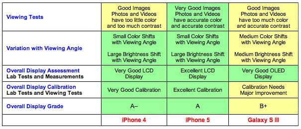 DisplayMate iPhone 5 vs. Galaxy S III