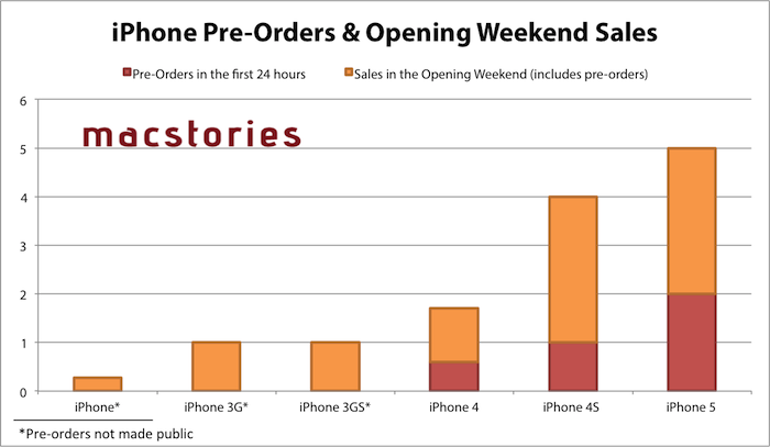 iPhone 5 First Weekend