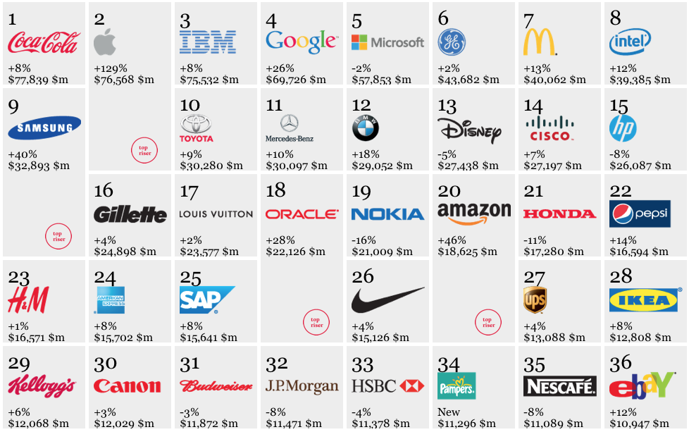 Interbrand - TOP 100 Brands 2012