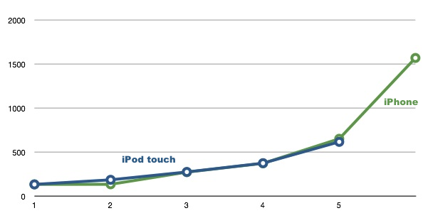 iPhones vs. iPod touches Benchmarks