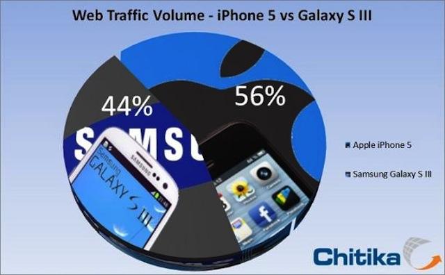 iPhone 5 vs. Galaxy S III Web Traffic