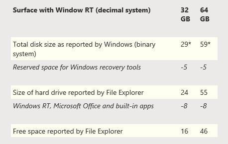 Microsoft Surface Disk Space