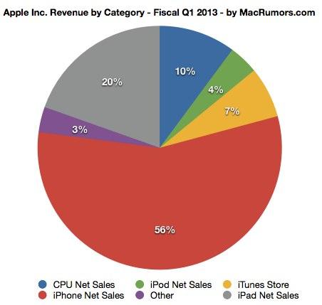 Apple finančné výsledky Q4 2012
